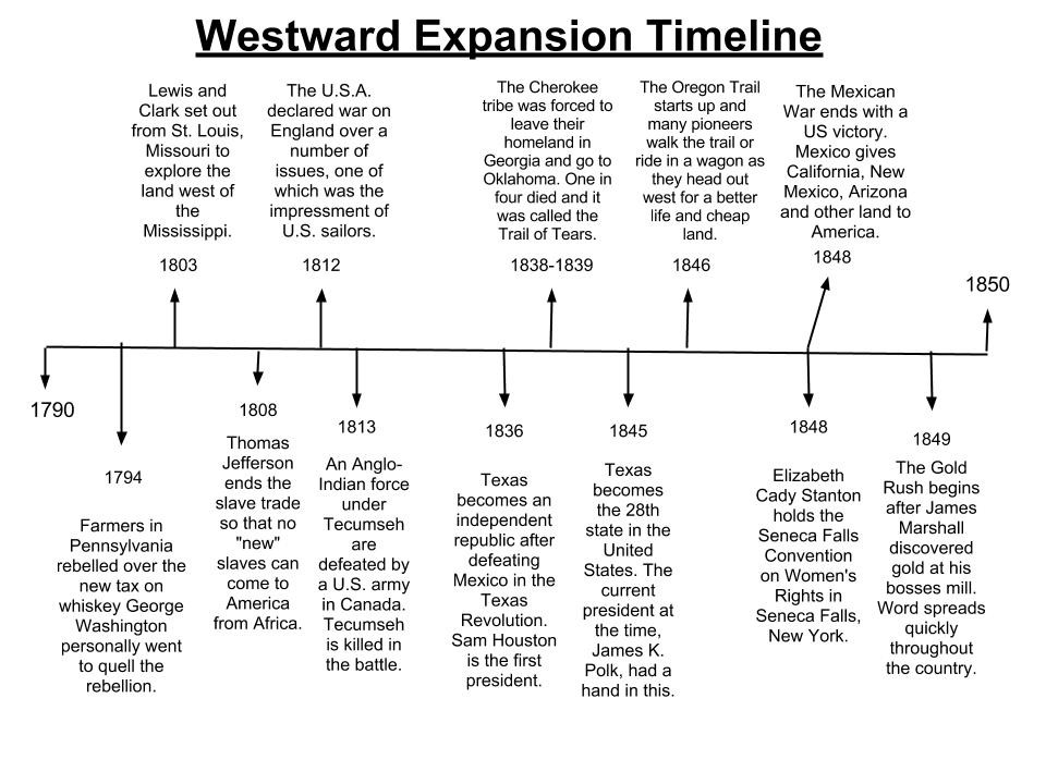 us western expansion timeline my sitet picture